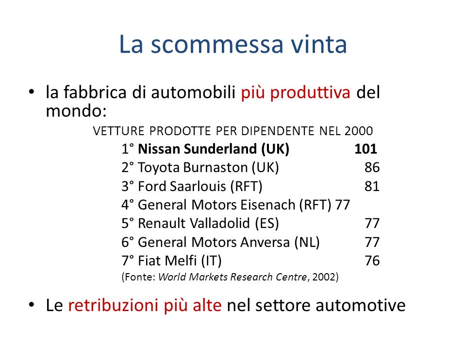 La scommessa vinta la fabbrica di automobili più produttiva del mondo: VETTURE PRODOTTE PER DIPENDENTE NEL 2000 1° Nissan Sunderland (UK) 101 2° Toyota Burnaston (UK) 86 3° Ford Saarlouis (RFT) 81 4° General Motors Eisenach (RFT) 77 5° Renault Valladolid (ES) 77 6° General Motors Anversa (NL) 77 7° Fiat Melfi (IT) 76 (Fonte: World Markets Research Centre, 2002) Le retribuzioni più alte nel settore automotive