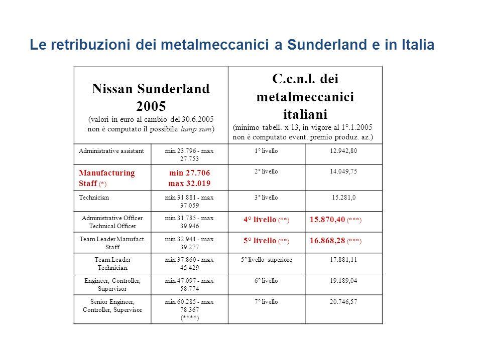 Le retribuzioni dei metalmeccanici a Sunderland e in Italia Nissan Sunderland 2005 (valori in euro al cambio del 30.6.2005 non è computato il possibile lump sum) C.c.n.l.