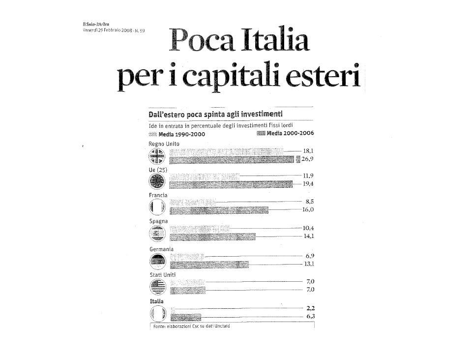 Italia fanalino di coda in Europa per capacità di attirare investimenti stranieri: il quinquennio 2004-2008 200420052006200720082004-08 ESTONIA8,1221,1110,7612,868,3361,18 LATVIA4,634,458,358,274,4730,17 SLOVAKIA7,215,128,524,423,6628,93 CZECH REPUBLIC4,559,33,826,074,9928,73 UNITED KINGDOM2,587,846,526,633,6627,23 HUNGARY4,416,976,674,414,2126,67 NETHERLANDS0,757,551,1115,45-0,4124,45 LITHUANIA3,434,016,185,263,8922,77 FRANCE1,583,973,476,24,1619,38 SPAIN2,372,2131,964,0913,63 PORTUGAL1,082,125,61,371,4511,62 FINLAND1,492,433,655,05-1,5511,07 GERMANY1,331,71,961,70,687,37 ITALY0,971,132,121,920,756,89 GREECE0,910,2520,611,435,2 Fonte: UNCTADFDI Stat Unità di misura:% del PIL