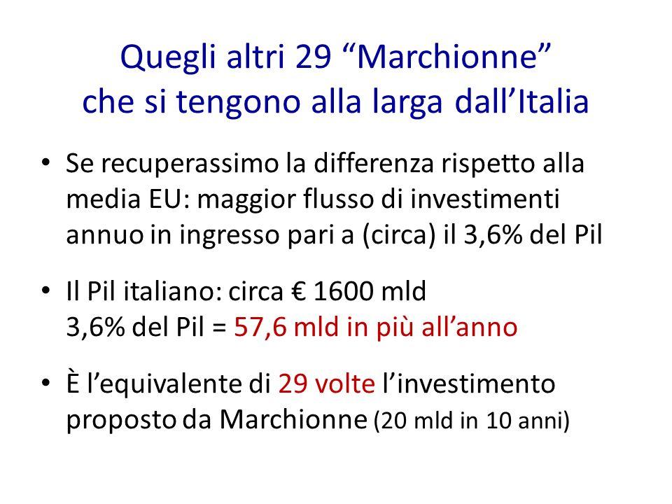 Quegli altri 29 Marchionne che si tengono alla larga dallItalia Se recuperassimo la differenza rispetto alla media EU: maggior flusso di investimenti annuo in ingresso pari a (circa) il 3,6% del Pil Il Pil italiano: circa 1600 mld 3,6% del Pil = 57,6 mld in più allanno È lequivalente di 29 volte linvestimento proposto da Marchionne (20 mld in 10 anni)