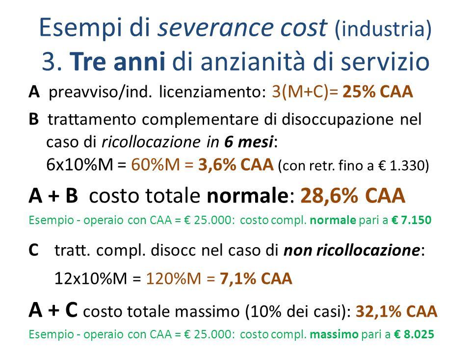 Esempi di severance cost (industria) 3. Tre anni di anzianità di servizio A preavviso/ind.