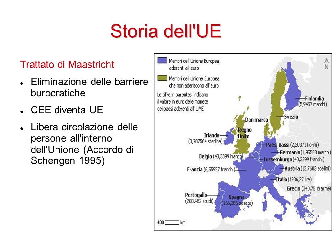 Storia dell UE Trattato di Maastricht Eliminazione delle barriere burocratiche CEE diventa UE Libera circolazione delle persone all interno dell Unione (Accordo di Schengen 1995)