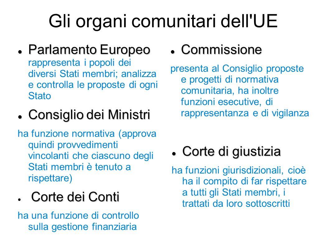 Gli organi comunitari dell'UE Parlamento Europeo Parlamento Europeo rappresenta i popoli dei diversi Stati membri; analizza e controlla le proposte di