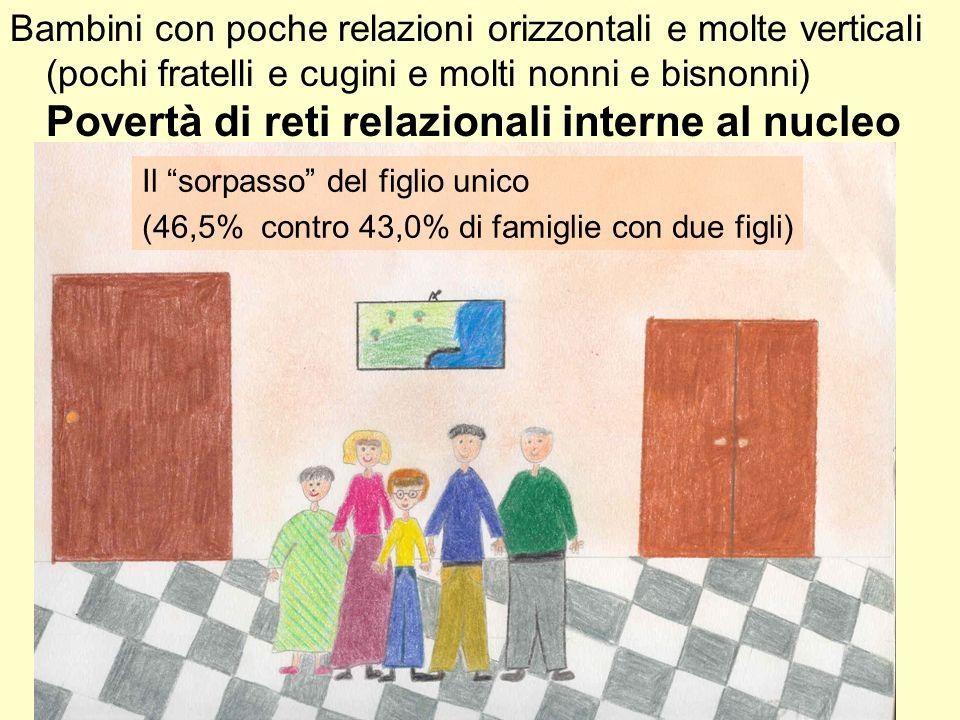 Bambini con poche relazioni orizzontali e molte verticali (pochi fratelli e cugini e molti nonni e bisnonni) Povertà di reti relazionali interne al nu