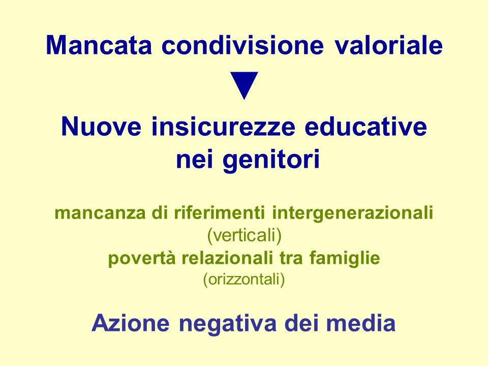 Mancata condivisione valoriale Nuove insicurezze educative nei genitori mancanza di riferimenti intergenerazionali (verticali) povertà relazionali tra