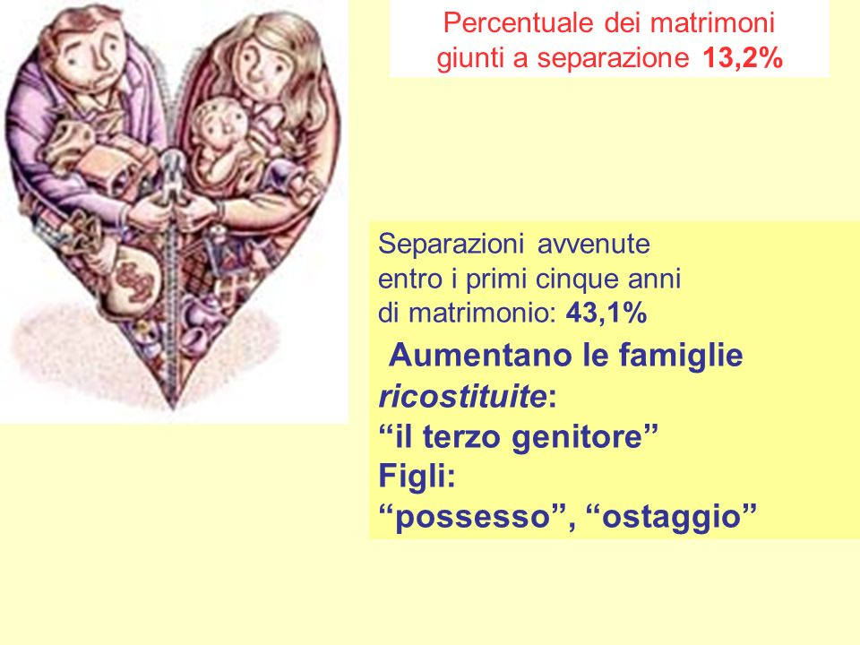 Percentuale dei matrimoni giunti a separazione 13,2% Separazioni avvenute entro i primi cinque anni di matrimonio: 43,1% Aumentano le famiglie ricosti