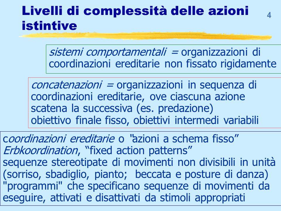 4 Livelli di complessità delle azioni istintive sistemi comportamentali = organizzazioni di coordinazioni ereditarie non fissato rigidamente coordinaz