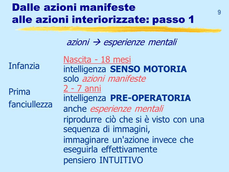 9 Dalle azioni manifeste alle azioni interiorizzate: passo 1 Nascita - 18 mesi intelligenza SENSO MOTORIA solo azioni manifeste 2 - 7 anni intelligenz