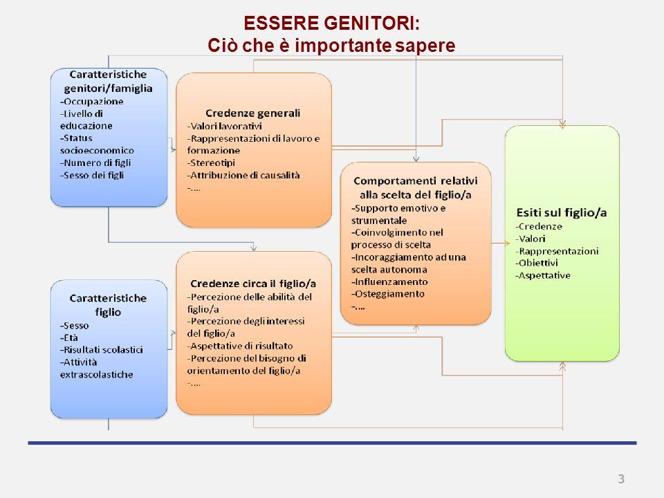 4 SOSTEGNO I COMPITI ORIENTATIVI COSA PENSO DI MIO FIGLIO.