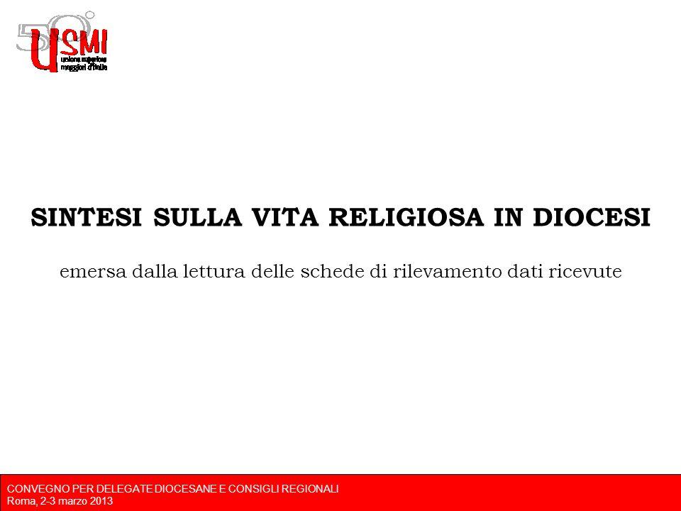 CONVEGNO PER DELEGATE DIOCESANE E CONSIGLI REGIONALI Roma, 2-3 marzo 2013 SINTESI SULLA VITA RELIGIOSA IN DIOCESI emersa dalla lettura delle schede di rilevamento dati ricevute