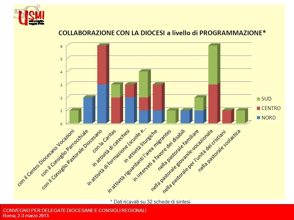 CONVEGNO PER DELEGATE DIOCESANE E CONSIGLI REGIONALI Roma, 2-3 marzo 2013 * Dati ricavati su 32 schede di sintesi