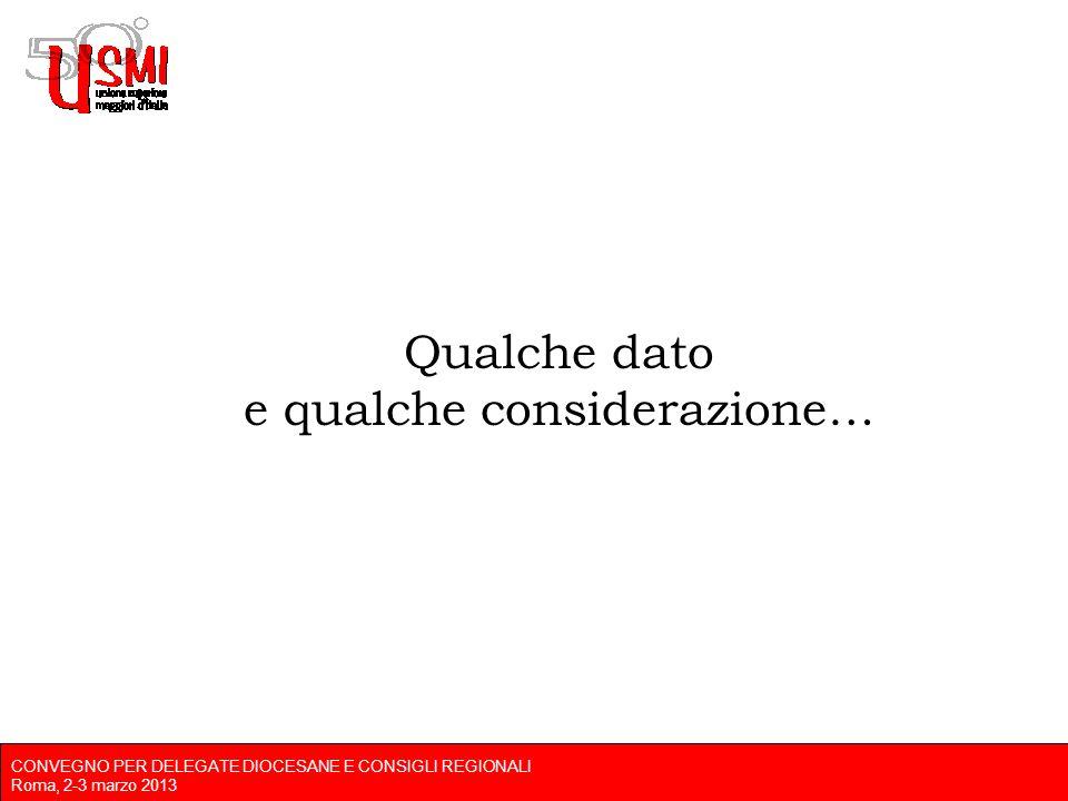 CONVEGNO PER DELEGATE DIOCESANE E CONSIGLI REGIONALI Roma, 2-3 marzo 2013 Qualche dato e qualche considerazione…