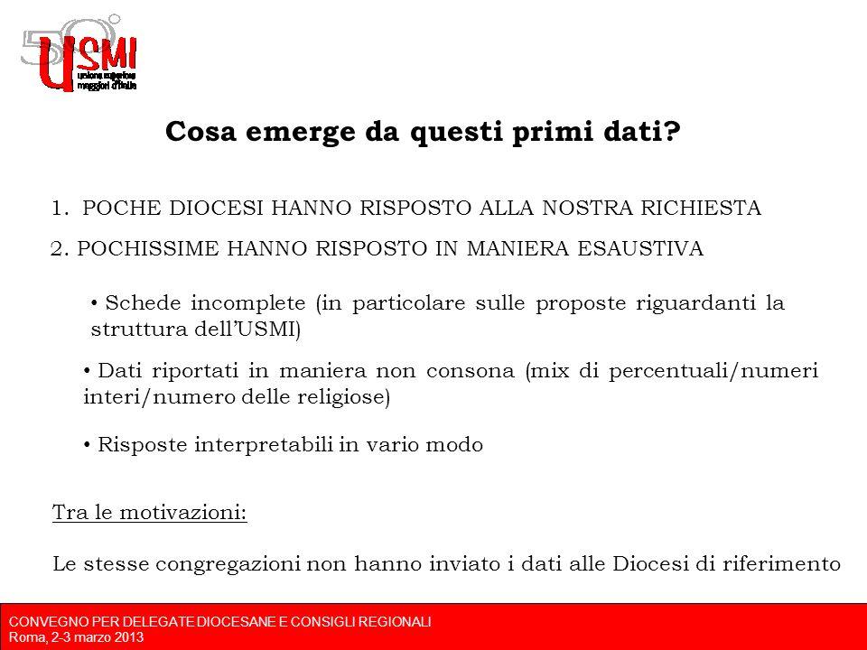 CONVEGNO PER DELEGATE DIOCESANE E CONSIGLI REGIONALI Roma, 2-3 marzo 2013 Cosa emerge da questi primi dati.