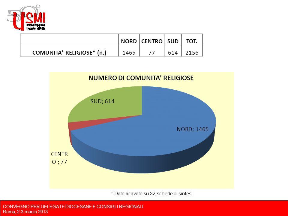 CONVEGNO PER DELEGATE DIOCESANE E CONSIGLI REGIONALI Roma, 2-3 marzo 2013 NORDCENTROSUDTOT.