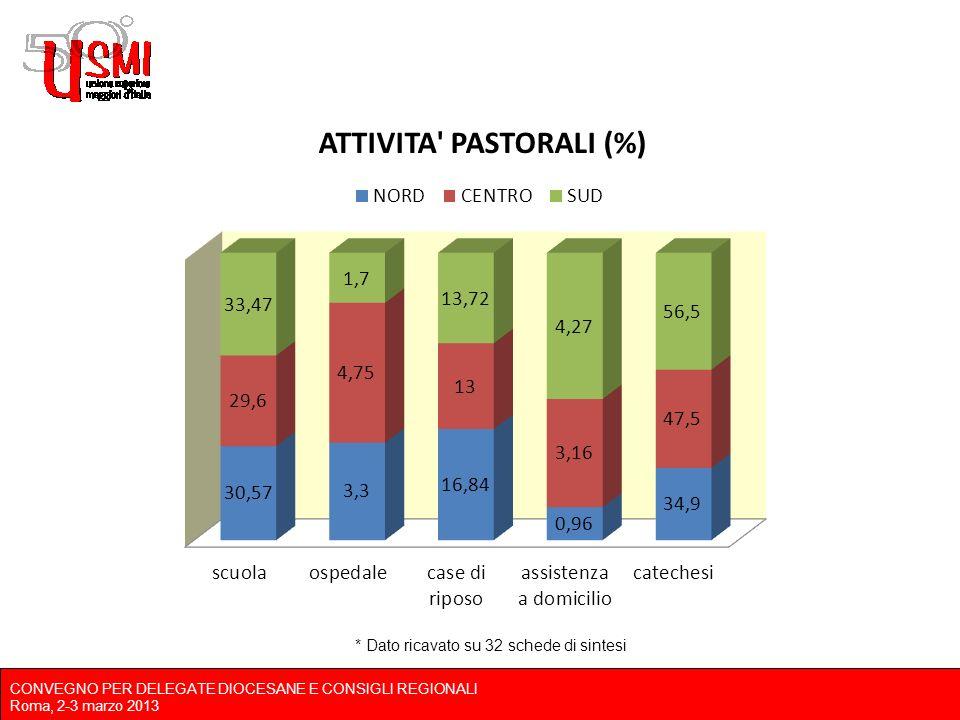 CONVEGNO PER DELEGATE DIOCESANE E CONSIGLI REGIONALI Roma, 2-3 marzo 2013 * Dato ricavato su 32 schede di sintesi