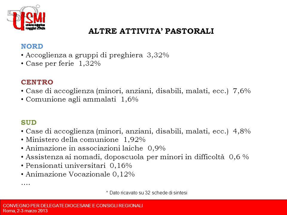 CONVEGNO PER DELEGATE DIOCESANE E CONSIGLI REGIONALI Roma, 2-3 marzo 2013 ALTRE ATTIVITA PASTORALI NORD Accoglienza a gruppi di preghiera 3,32% Case per ferie 1,32% CENTRO Case di accoglienza (minori, anziani, disabili, malati, ecc.) 7,6% Comunione agli ammalati 1,6% SUD Case di accoglienza (minori, anziani, disabili, malati, ecc.) 4,8% Ministero della comunione 1,92% Animazione in associazioni laiche 0,9% Assistenza ai nomadi, doposcuola per minori in difficoltà 0,6 % Pensionati universitari 0,16% Animazione Vocazionale 0,12% ….