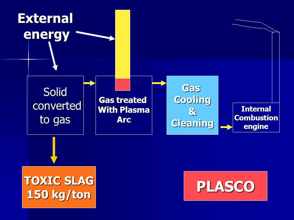 Solid converted converted to gas Gas treated With Plasma ArcGasCooling&Cleaning InternalCombustionengine Externalenergy PLASCO TOXIC SLAG 150 kg/ton
