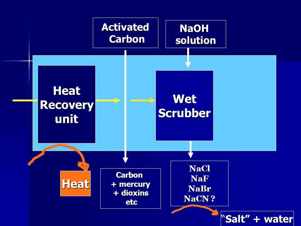 NaOHsolution NaClNaFNaBr NaCN ? Activated Carbon Carbon Carbon + mercury + dioxins etc etc HeatRecoveryunit Heat WetScrubber Salt + waterSalt + water