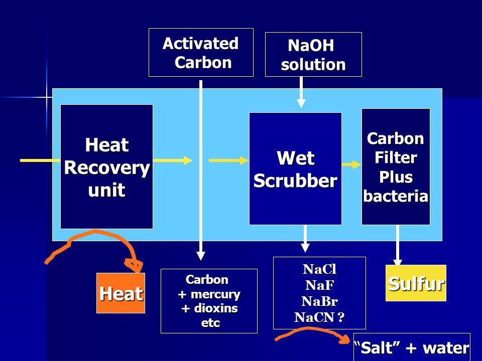 NaOHsolution NaClNaFNaBr NaCN ? Activated Carbon Carbon Carbon + mercury + dioxins etc etc HeatRecoveryunit Heat WetScrubber CarbonFilterPlusbacteria