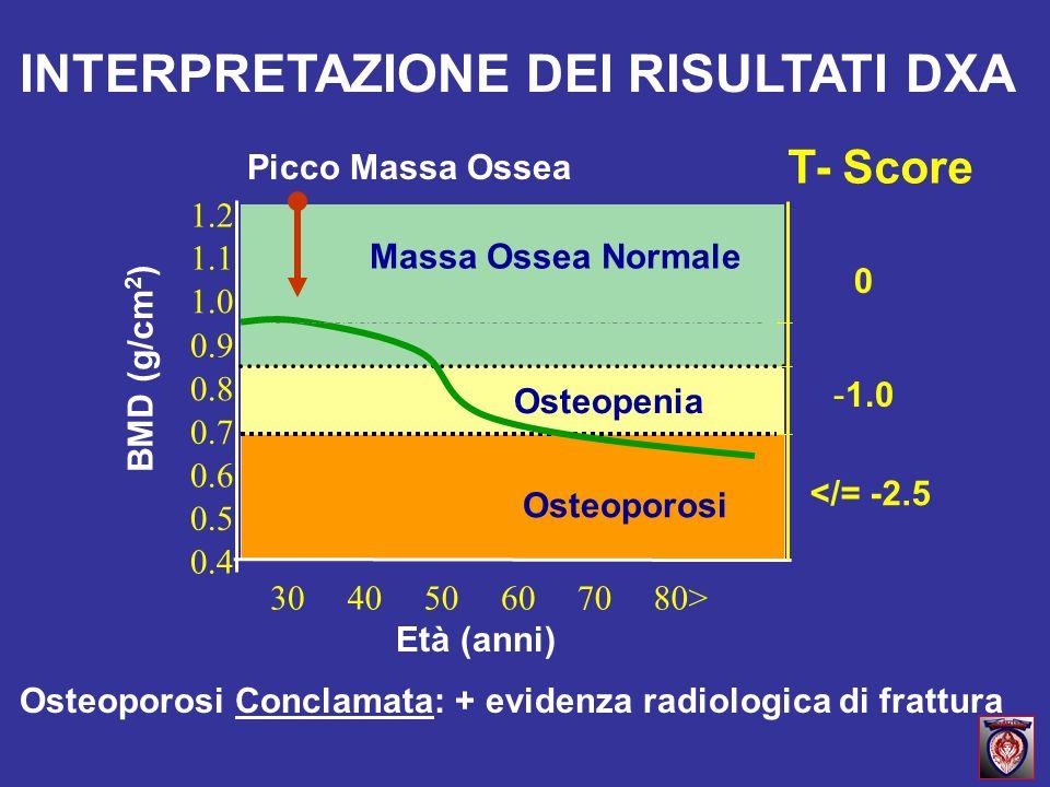 Osteopenia Picco Massa Ossea 0.4 0.5 0.6 0.7 0.8 0.9 1.0 1.1 1.2 304050607080> T- Score </= -2.5 Osteoporosi Massa Ossea Normale Età (anni) BMD (g/cm