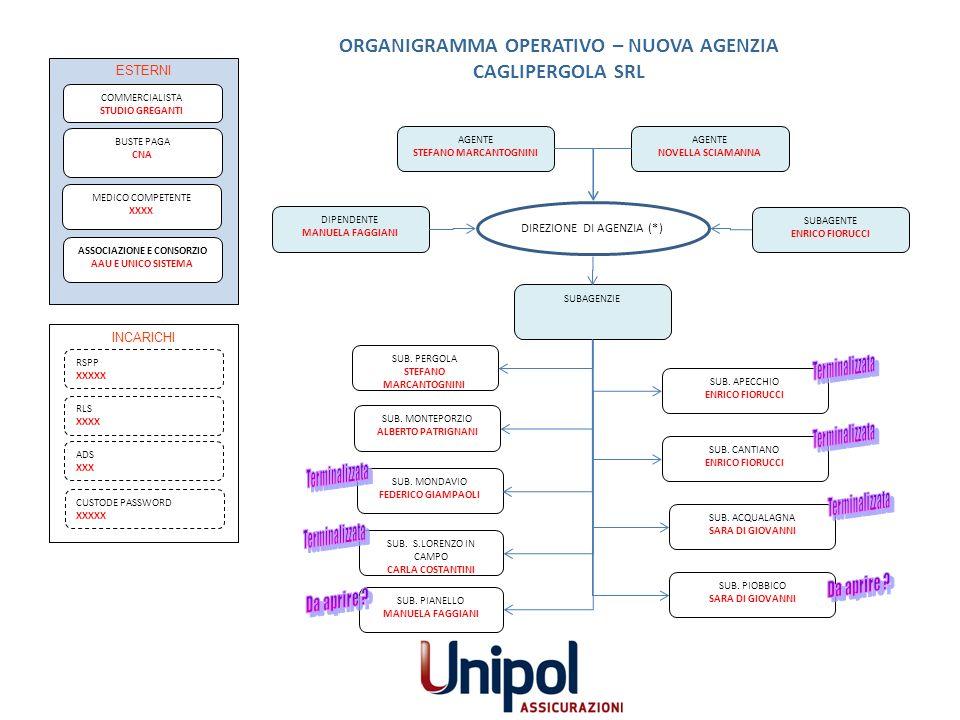 INCARICHI ANTINCENDIO XXXXXXXX PRODUTTORE VITA LEONARDO NIGER AGENTE (RESP.