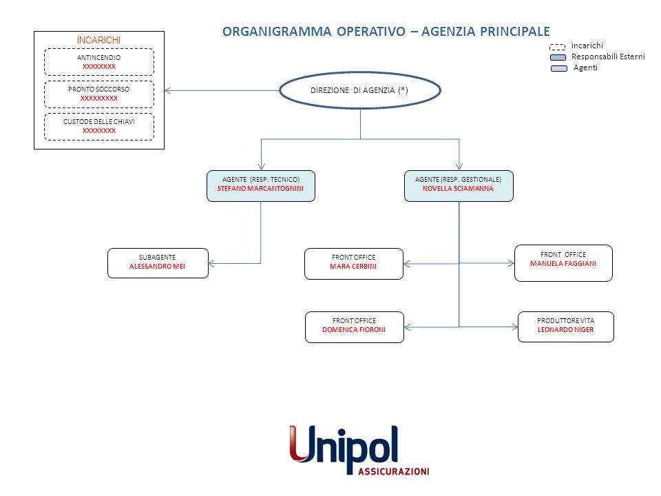 INCARICHI ANTINCENDIO XXXXXXXX PRODUTTORE VITA LEONARDO NIGER AGENTE (RESP. TECNICO) STEFANO MARCANTOGNINI ORGANIGRAMMA OPERATIVO – AGENZIA PRINCIPALE