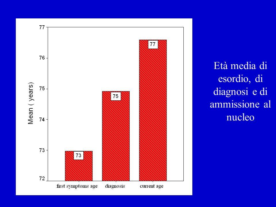312 NA Distribuzione della gravità clinica nei Nuclei Alzheimer Istituto Golgi