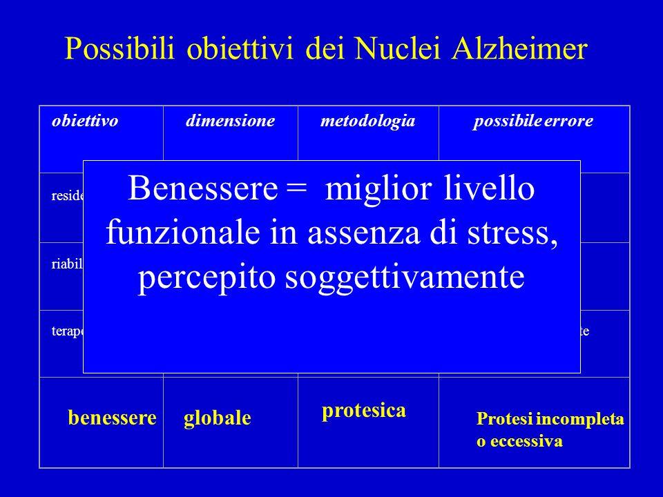242 intervistati r 0,17 P 0.008 NS Correlazione fra stress dei parenti e disturbi psico comportamentali ( N.