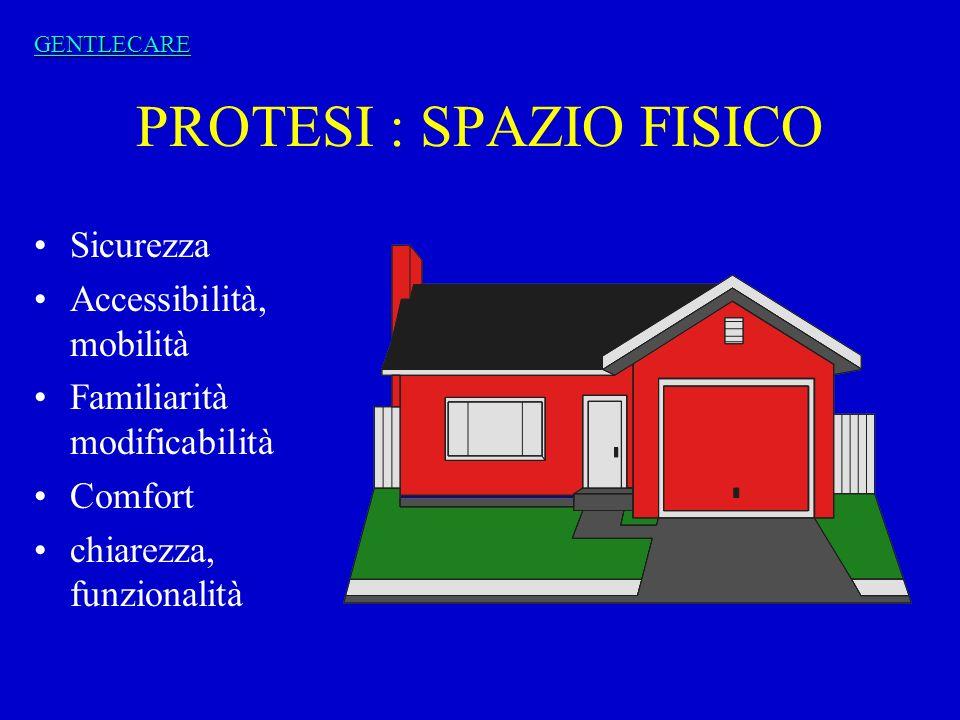 PROTESI : SPAZIO FISICO Sicurezza Accessibilità, mobilità Familiarità modificabilità Comfort chiarezza, funzionalità GENTLECARE