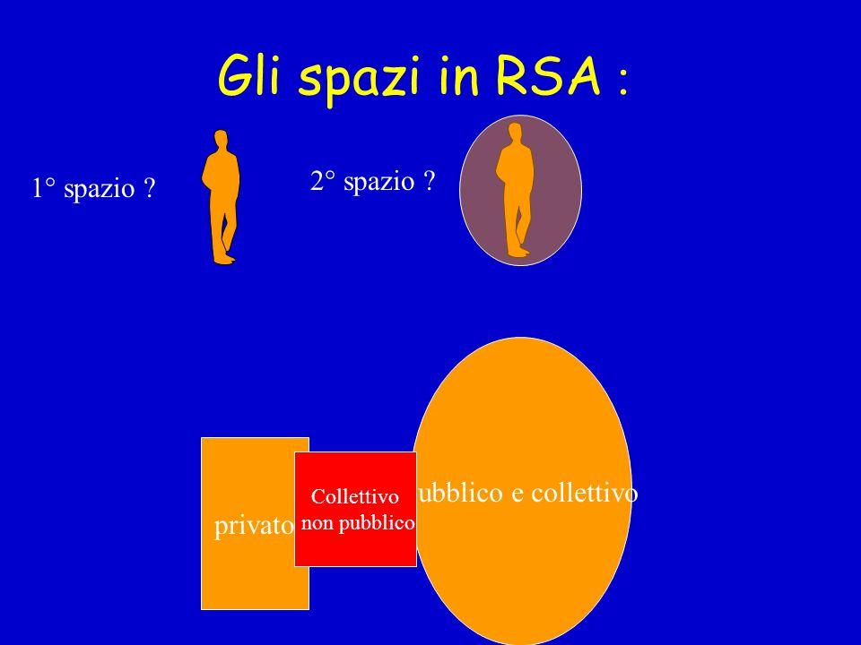 Gli spazi in RSA : privato Pubblico e collettivo 1° spazio ? 2° spazio ? Collettivo non pubblico