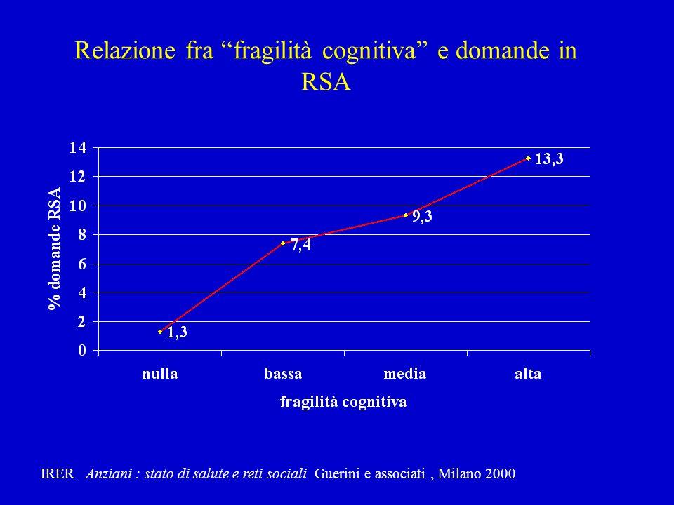 Motivo principale di ricovero in residenza ( Istituto Golgi) CONIUGI FIGLI E NIPOTI MOTIVO PRINC.
