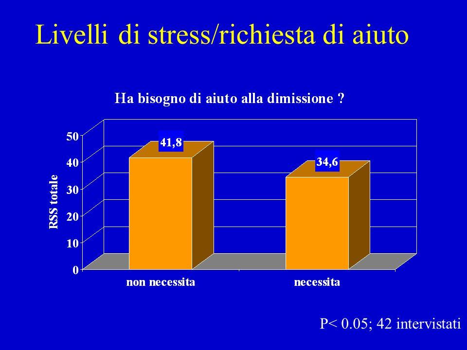 RIFIUTO SHOCK RABBIA ANSIA SOGLIA DI STRESS DISPERAZIONE COLPA DEPRESSIONE APATIA DOLORE POSSIBILE MALTRATTAMENTO.