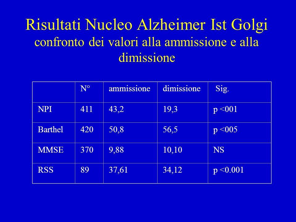 Confronto fra STAFF dell RSA e del Nucleo Alzheimer * * * * P <0.005