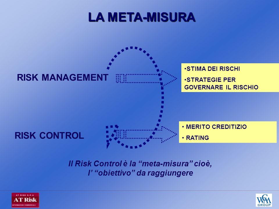 Il Risk Control è la meta-misura cioè, l obiettivo da raggiungere RISK MANAGEMENT RISK CONTROL STIMA DEI RISCHI STRATEGIE PER GOVERNARE IL RISCHIO MERITO CREDITIZIO RATING LA META-MISURA