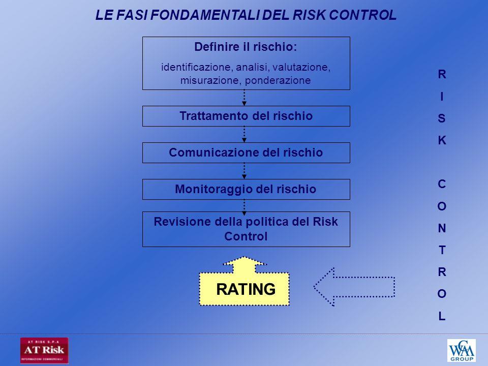 Definire il rischio: identificazione, analisi, valutazione, misurazione, ponderazione Comunicazione del rischio Trattamento del rischio Monitoraggio del rischio Revisione della politica del Risk Control RATING RISKCONTROLRISKCONTROL LE FASI FONDAMENTALI DEL RISK CONTROL
