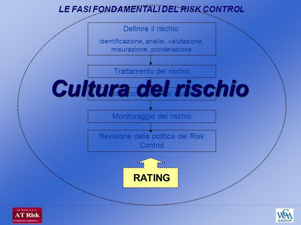 Revisione della politica del Risk Control Comunicazione del rischio Monitoraggio del rischio Trattamento del rischio Definire il rischio: identificazione, analisi, valutazione, misurazione, ponderazione RATING Cultura del rischio