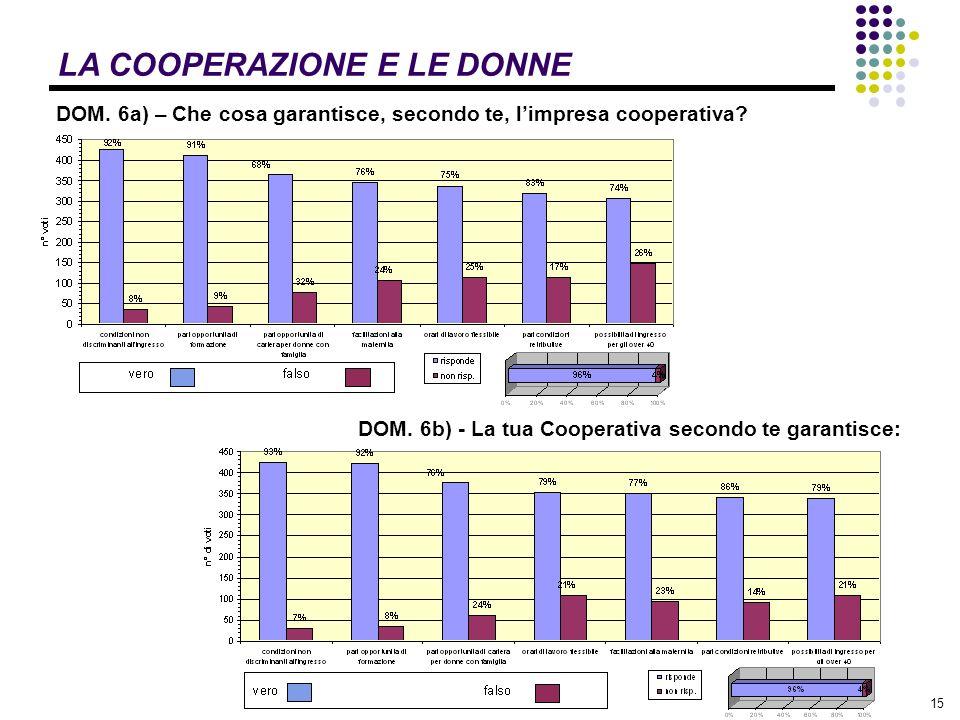 15 LA COOPERAZIONE E LE DONNE DOM. 6a) – Che cosa garantisce, secondo te, limpresa cooperativa.