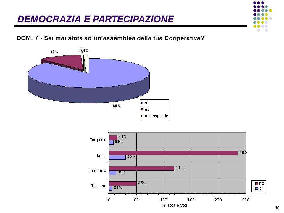 16 DEMOCRAZIA E PARTECIPAZIONE DOM. 7 - Sei mai stata ad unassemblea della tua Cooperativa