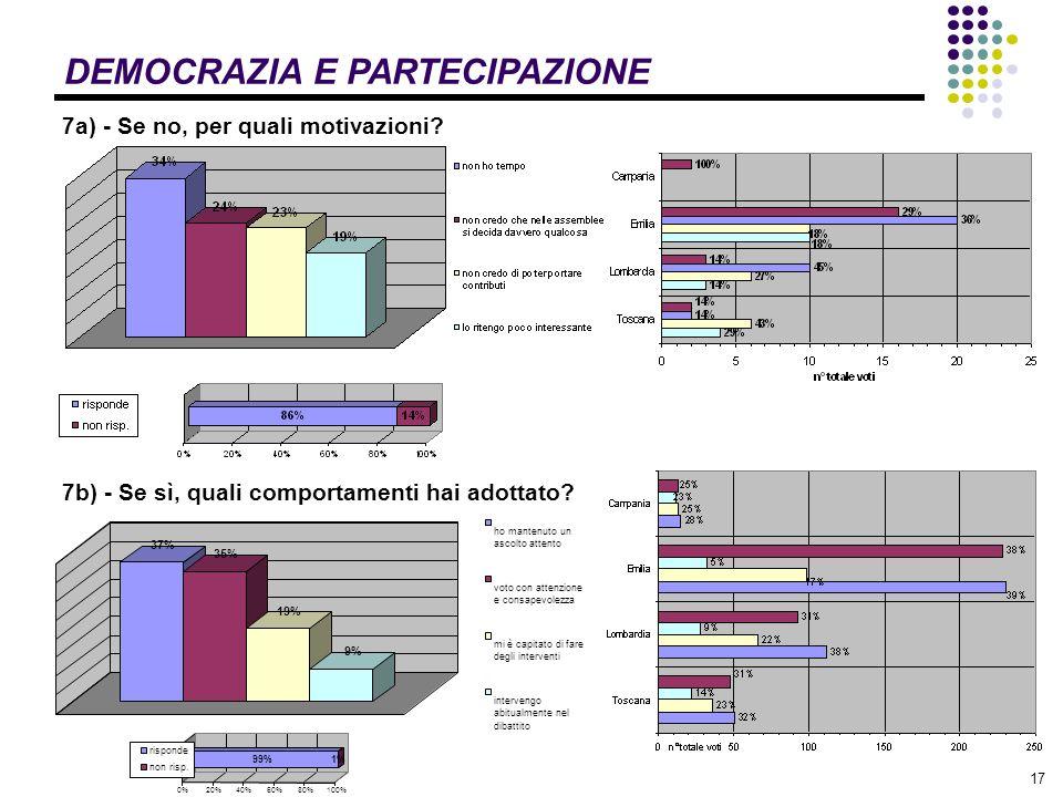17 DEMOCRAZIA E PARTECIPAZIONE 37% 35% 19% 9% ho mantenuto un ascolto attento voto con attenzione e consapevolezza mi è capitato di fare degli interventi intervengo abitualmente nel dibattito 99%1% 0%20%40%60%80%100% risponde non risp.