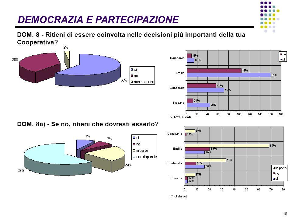 18 DEMOCRAZIA E PARTECIPAZIONE DOM.