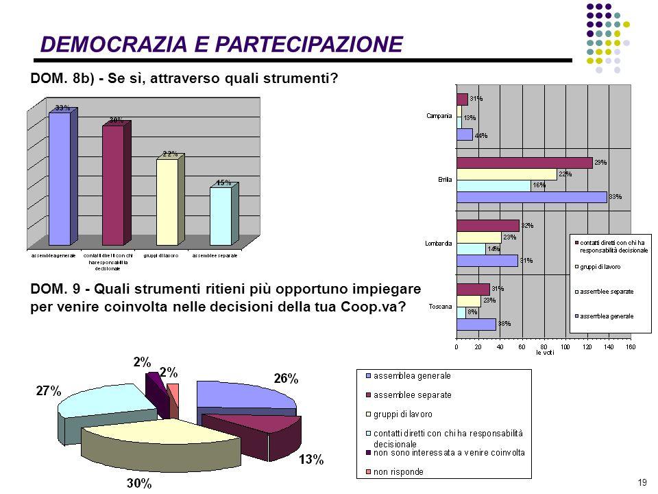 19 DEMOCRAZIA E PARTECIPAZIONE DOM. 8b) - Se sì, attraverso quali strumenti.