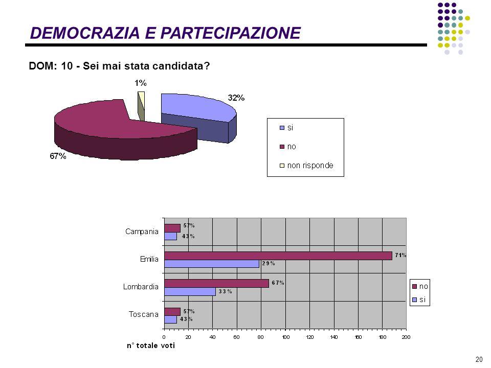 20 DEMOCRAZIA E PARTECIPAZIONE DOM: 10 - Sei mai stata candidata