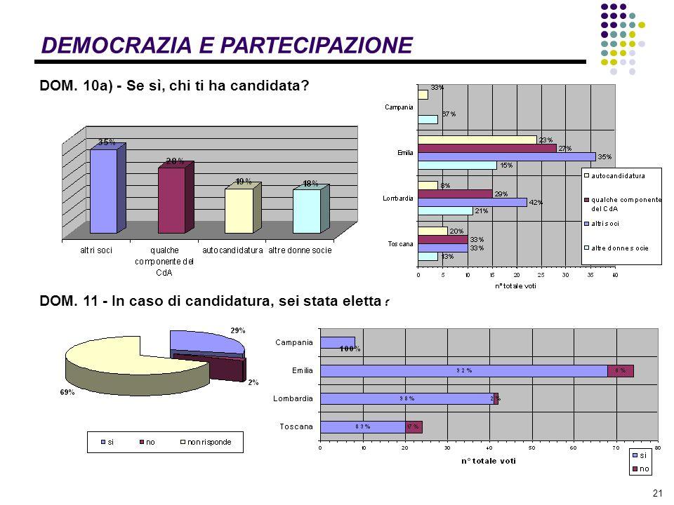 21 DEMOCRAZIA E PARTECIPAZIONE DOM. 10a) - Se sì, chi ti ha candidata.