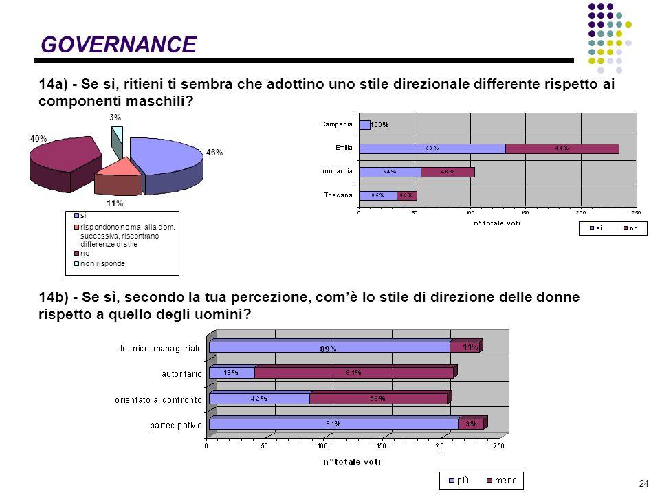 24 GOVERNANCE 14a) - Se sì, ritieni ti sembra che adottino uno stile direzionale differente rispetto ai componenti maschili.