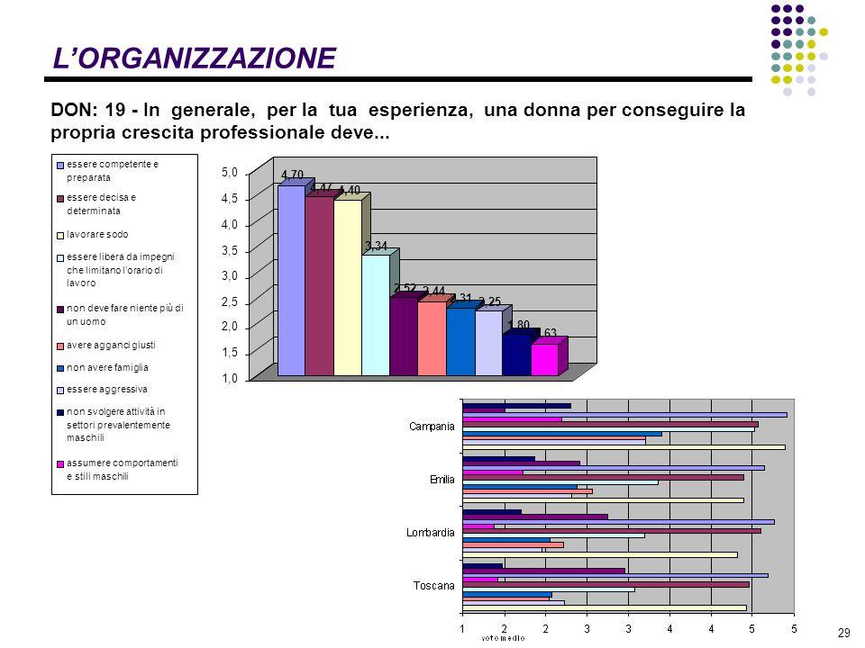 29 LORGANIZZAZIONE DON: 19 - In generale, per la tua esperienza, una donna per conseguire la propria crescita professionale deve...