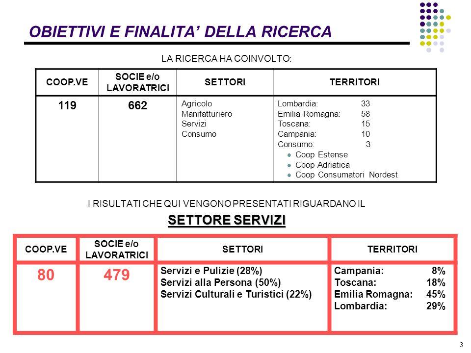 3 OBIETTIVI E FINALITA DELLA RICERCA LA RICERCA HA COINVOLTO: I RISULTATI CHE QUI VENGONO PRESENTATI RIGUARDANO IL SETTORE SERVIZI COOP.VE SOCIE e/o LAVORATRICI SETTORITERRITORI 119662 Agricolo Manifatturiero Servizi Consumo Lombardia: 33 Emilia Romagna:58 Toscana:15 Campania:10 Consumo: 3 Coop Estense Coop Adriatica Coop Consumatori Nordest COOP.VE SOCIE e/o LAVORATRICI SETTORITERRITORI 80479 Servizi e Pulizie (28%) Servizi alla Persona (50%) Servizi Culturali e Turistici (22%) Campania: 8% Toscana:18% Emilia Romagna:45% Lombardia:29%
