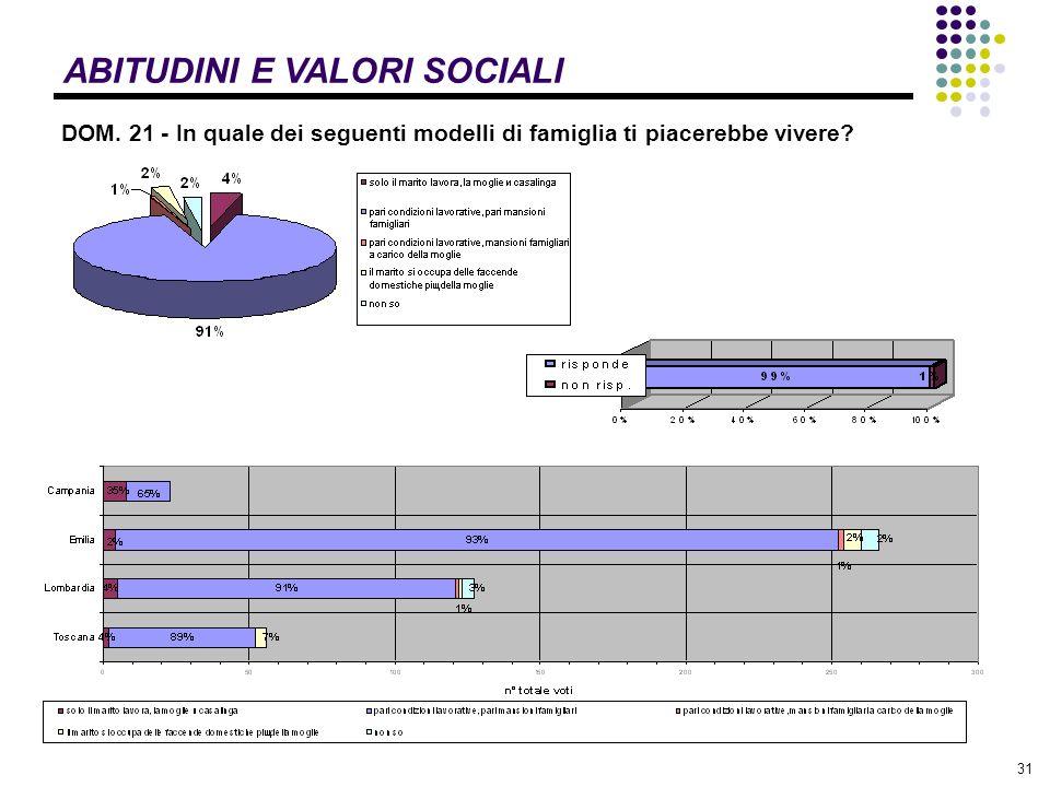 31 ABITUDINI E VALORI SOCIALI DOM.
