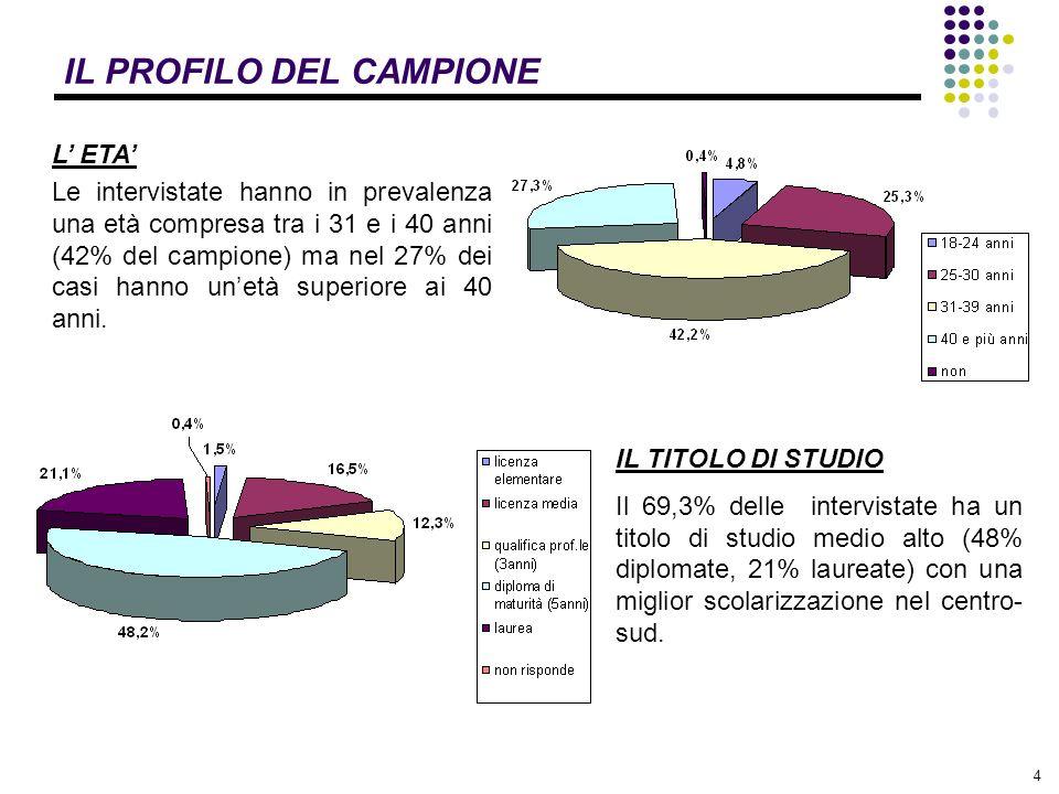 4 IL PROFILO DEL CAMPIONE L ETA Le intervistate hanno in prevalenza una età compresa tra i 31 e i 40 anni (42% del campione) ma nel 27% dei casi hanno unetà superiore ai 40 anni.