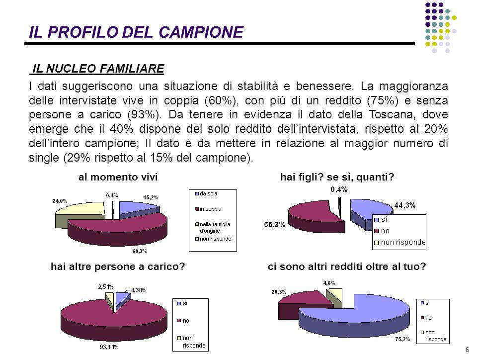 6 IL PROFILO DEL CAMPIONE IL NUCLEO FAMILIARE I dati suggeriscono una situazione di stabilità e benessere.