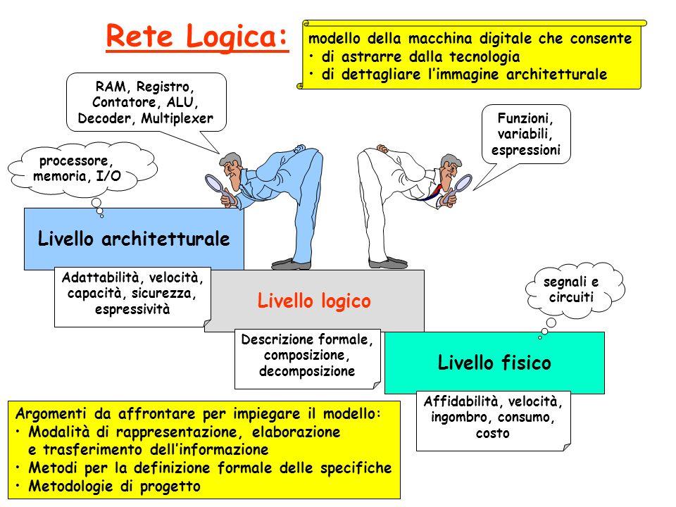 Livello logico Livello fisico Livello architetturale Calcolatori Elettronici L-A Elettronica Digitale L-A Reti Logiche L-A Microelettronica L-A Fondamenti di Informatica L-A